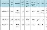 فراخوان مشارکت در پروژه های شرکت بازآفرینی شهری ایران